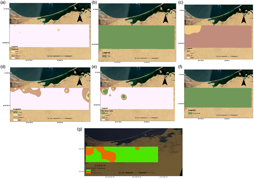 GALDIT result: (a) impact status of existing seawater intrusion; (b) distance from shore; (c) aquifer hydraulic conductivity (m/day); (d) height of groundwater level (amsl)(m); (e) saturated aquifer thickness (m); (f) groundwater occurrence/aquifer type; (g) GALDIT index.