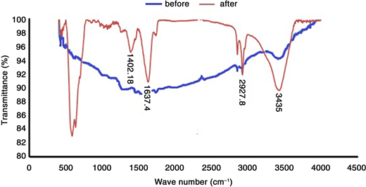 FTIR spectra of MWCNTs before and after caffeine adsorption.