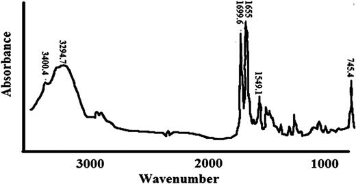 FTIR spectra of standard caffeine.