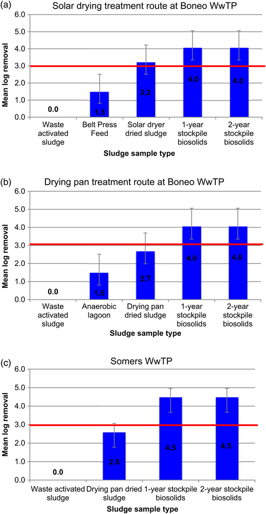 Mean log10 reduction in Adenovirus concentration by (a) solar drying and (b) drying pan treatment, and stockpile storage of sludge at Boneo WwTP, and (c) drying pan sludge treatment and stockpile storage at Somers WwTP. Thick horizontal line = EPA log10 removal requirement for verification of an alternative biosolids treatment as a T1 process (EPA Victoria 2004). The error bars represent the difference between the mean log10 concentration at each stage of the process compared to the minimum and maximum influent sludge values.