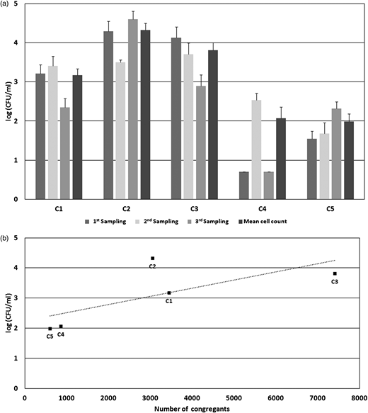(a) Aerobic colony counts in holy water samples of five churches (C1–C5). Values represent mean counts of three independent samplings per church (based on two to four holy water fonts per church) and the overall average per church. Error bars indicate the SEM. (b) Correlation between aerobic colony counts and the numbers of congregants of the investigated churches (R2 = 0.5115).