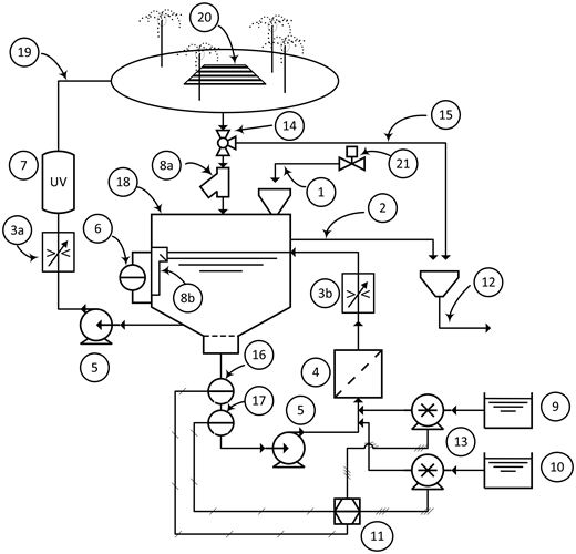 Example of a spray ground water treatment process: (1) automated fill through an air gap, (2) treatment tank overflow pipe, (3a) flow controller for feature flow, (3b) flow controller for recirculation system, (4) filter, (5) recirculation pump, (6) level indicator, (7) UV reactor, (8a) strainer or (8b) pool skimmer, (9) disinfectant (NaOCl) feed tank, (10) acid tank for pH management, (11) pH and disinfectant controller, (12) wastewater system, (13) chemical feed pumps for disinfectant and acid, (14) rain/wash water diversion valve, (15) waste line to disposal system, (16) pH sensor probe, (17) disinfectant sensor probe, (18) treatment tank, (19) feature supply plumbing, (20) main drain, (21) automated control valve for fill pipe.