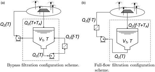 A mass balance performed on turbidity demonstrates what variables require field measurement: (a) shows schematically a bypass filtration configuration, which has a maximum predicted turbidity value of 3.0 NTU when using a feature to filter flow rate ratio of 3.0; (b) shows schematically a full-flow filtration configuration, which has a maximum predicted turbidity value of 1.0 NTU. The variable T represents the water turbidity, the parameter  represents the amount of turbidity added to the water on the spray pad, and f represents post filtration fraction of turbidity remaining in the water.