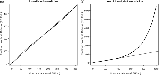 Linearity between predictors and their predicted values. The thin line represents a slope of 1.3. (a) Linearity below 350 PFU/mL. (b) Shows that the linearity did not extend beyond 350 PFU/mL.