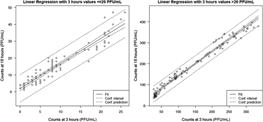 Results of lineal regression below and beyond 26 plaques by plate at 3 hours.