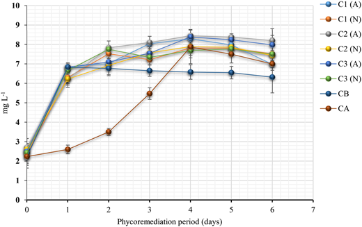 Dissolved oxygen (DO) concentrations during the aerated (A) and non-aerated (N) phycoremediation process of public market wastewater for 6 days and with different concentrations of Scenedesmus sp. (C1, 7 log10 cell 100 mL–1; C2, 8 log10 cell 100 mL–1; C3 9 log10 cell 100 mL–1); control of bacteria (CB); control of algae (CA).