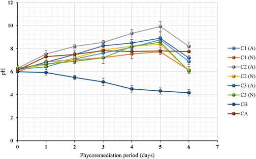 pH values during the aerated (A) and non-aerated (N) phycoremediation process of public market wastewater for 6 days and with different concentrations of Scenedesmus sp. (C1, 7 log10 cell 100 mL–1; C2, 8 log10 cell 100 mL–1; C3 9 log10 cell 100 mL–1), control of bacteria (CB); control of algae (CA).