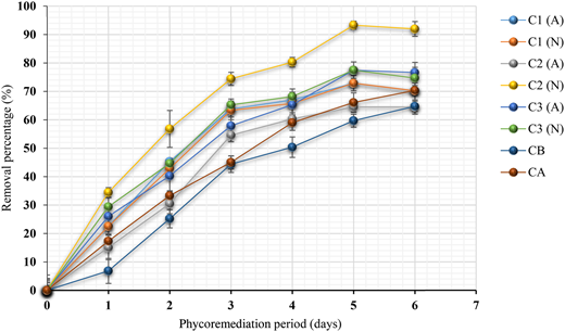 Removal of ammonium (NH4−) during the aerated (A) and non-aerated (N) phycoremediation process of public market wastewater for 6 days and with different concentrations of Scenedesmus sp. (C1, 7 log10 cell 100 mL–1; C2, 8 log10 cell 100 mL–1; C3 9 log10 cell 100 mL–1); control of bacteria (CB); control of algae (CA).