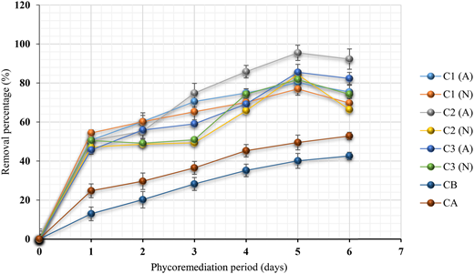 Removal of orthophosphate (PO43–) during the aerated (A) and non-aerated (N) phycoremediation process of public market wastewater for 6 days and with different concentrations of Scenedesmus sp. (C1, 7 log10 cell 100 mL–1; C2, 8 log10 cell 100 mL–1; C3 9 log10 cell 100 mL–1); control of bacteria (CB); control of algae (CA).