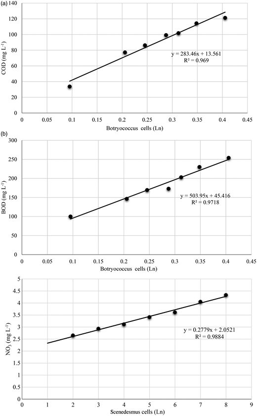 (a) Determination of coefficient relationship between COD concentrations and Scenedesmus sp. specific growth rate. (b) Determination of coefficient relationship between BOD− concentrations and Scenedesmus sp. specific growth rate.
