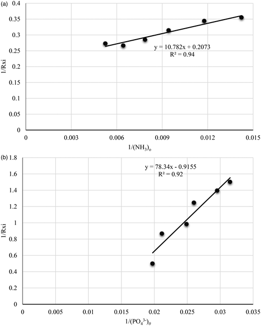 (a) Effect of NH3 concentrations on specific removal rate by Scenedesmus sp. k = 4.82, km = 52. (b) Effect of PO43– concentrations on specific removal rate by Scenedesmus sp. k = 1.09, km = 85.56.