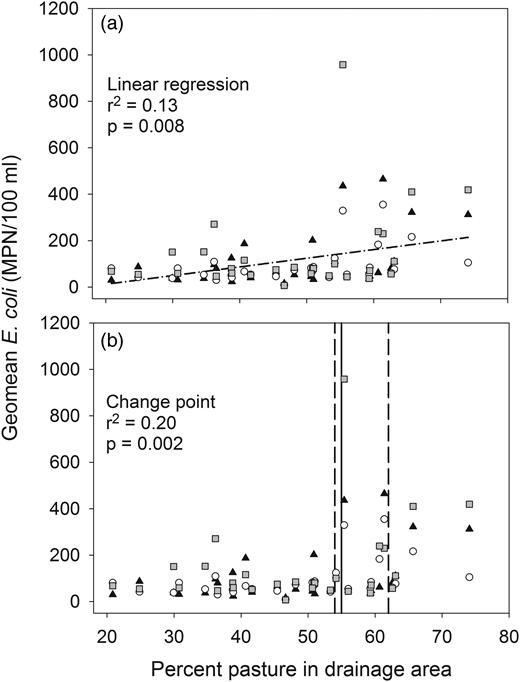 Scatter plots of the geomean E. coli numbers versus the percent pasture in the drainage area. Panel (a) shows results of the linear regression analysis and panel (b) shows results of the non-parametric change point analysis; the vertical solid line represents the change point and the vertical dashed lines represent the 5 and 95% confidence intervals. The geomean E. coli numbers represent data for site-years (n = 87). Black triangles, white circles, and gray squares represent geomean E. coli numbers in 2012, 2013, and 2014, respectively.