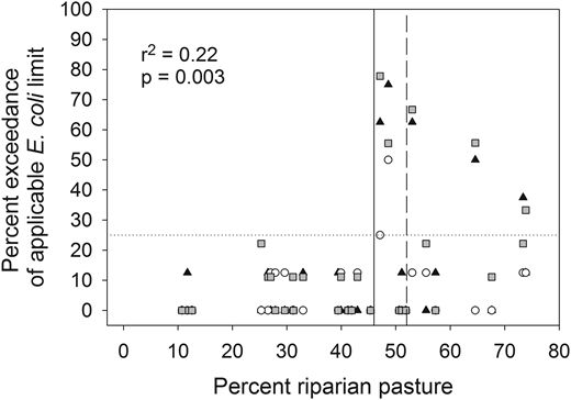 Scatter plot of the percent exceedance for E. coli versus the percent pasture in the riparian buffer area. The percent exceedances represent data for site-years (n = 87). The riparian buffer area as defined here is 3 km upstream and a 30-m width on either side of the stream. Black triangles, white circles, and gray squares represent percent exceedances in 2012, 2013, and 2014, respectively. The dotted horizontal line represents violations of the water quality standard (WQS), where more than 25% of the water samples collected exceeded the applicable limit for E. coli (298 MPN/100 ml for the Illinois River and 410 MPN/100 ml for all other rivers). The solid vertical line represents the change point and the vertical dashed line represents the 95% confidence interval; the 5% confidence interval is equal to the change point.