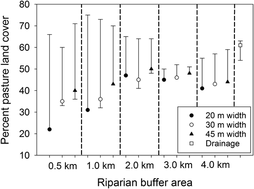 Scatter plot of the change points for the percent exceedances of the E. coli limit versus the percent pasture land cover for each riparian buffer area delineation. Symbols represent groupings of buffer delineations for the width on each side of the stream channel (20, 30, and 45 m), and the entire drainage area. Solid vertical lines represent the 5% and 95% confidence intervals for the change points. All change points were significant at α = 0.05. Dashed vertical lines separate the buffer distances upstream from the sample location (0.5, 1.0, 2.0, 3.0, and 4.0 km).