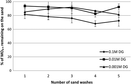 Effect of dodecyl glucoside (DG) on attachment of MO2.1 to sand used at three concentrations of 0.1, 001 and 0.001 M, and percentage of MO2.1 remaining on the sand.