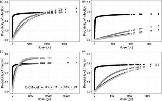 Comparison of probability of infection (Pinf) values for exposure to drinking water (DW) and recreational (swimming) water (RW): (a) Pinf for DW exposure to norovirus GI; (b) Pinf for RW exposure to norovirus GI; (c) Pinf for DW exposure to norovirus GII; (d) Pinf for RW exposure to norovirus GII. 1F1 = 1F1 hypergeometric, 2F1i = 2F1 hypergeometric with immunity, 2F1 = 2F1 hypergeometric, FP = fractional Poisson.