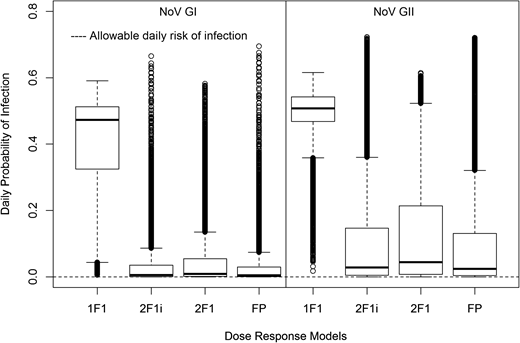Daily probability of infection values for drinking water (DW) exposure to norovirus GI and GII. 1F1 = 1F1 hypergeometric, 2F1i = 2F1 hypergeometric with immunity, 2F1 = 2F1 hypergeometric, FP = fractional Poisson; Box = Interquartile range (IQR) (upper = 75%, middle = median, lower = 25%), Whiskers = 1.5*IQR, Points = outliers (i.e. distant from rest of data).