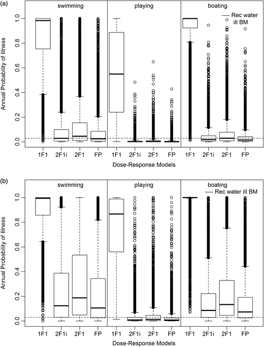 Annual probability of illness values for all recreational water (RW) exposures to norovirus: (a) GI and (b) GII. 1F1 = 1F1 hypergeometric, 2F1i = 2F1 hypergeometric with immunity, 2F1 = 2F1 hypergeometric, FP = fractional Poisson, BM = benchmark, which is the recreational water illness benchmark. Box = Interquartile range (IQR) (upper = 75%, middle = median, lower = 25%), Whiskers = 1.5*IQR, Points = outliers (i.e. distant from rest of data).
