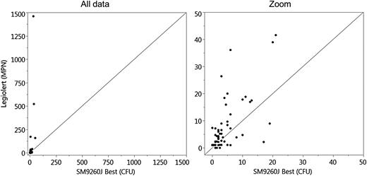 Bivariate analysis of Legiolert (MPN) by SM9260 J best (CFU) for 10 mL potable water.