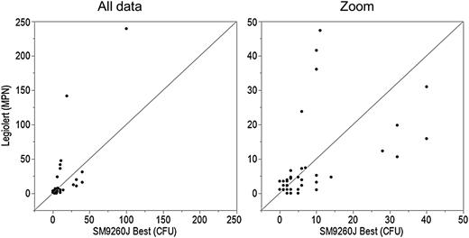 Bivariate analysis of Legiolert (MPN) by SM9260 J best (CFU) for 0.1 mL nonpotable water.
