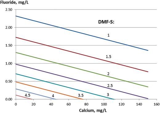 Effect of calcium and fluoride on caries measured as DMF-S. Calculated values for a fixed average yearly income, IC, of TDKK 232 (TEURO 31).