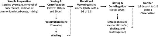 Summary of helminth egg isolation methodology.