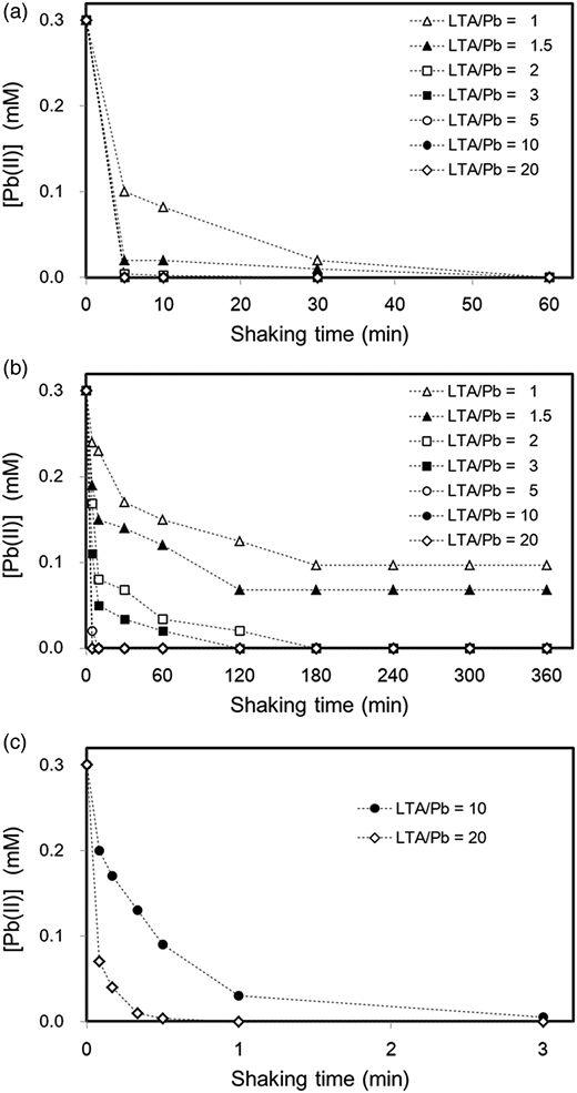 Concentrations of Pb(II) as a function of shaking time for (a) LTA-s and (b) ZES-s at different LTA/Pb ratios; and (c) ZES-s at LTA/Pb ratios of 10 and 20 over shorter shaking times.