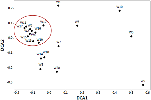 Detrended correspondence analysis (DCA) of well water samples based on their physicochemical properties.