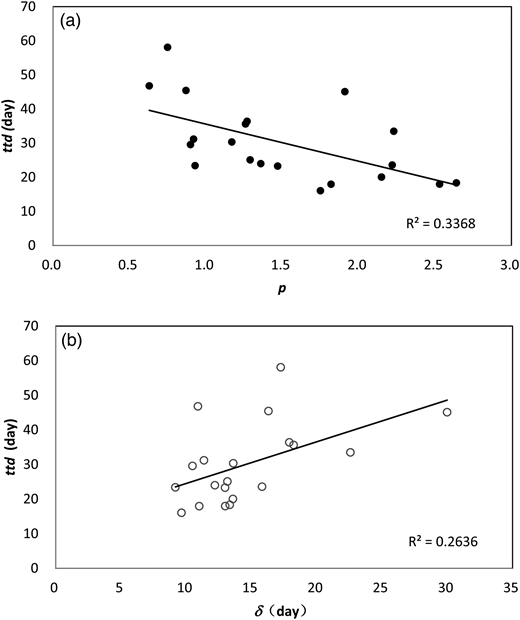Linear regression analysis of survival time (ttd) and first decimal reduction time (δ) (a) and shape parameter (p) (b), respectively.