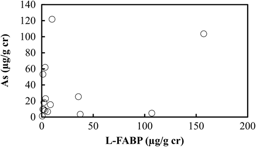 Relationship between L-FABP and arsenic concentrations in human urine.