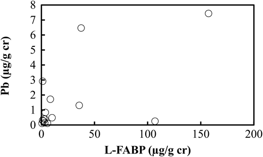 Relationship between L-FABP and lead concentrations in human urine.