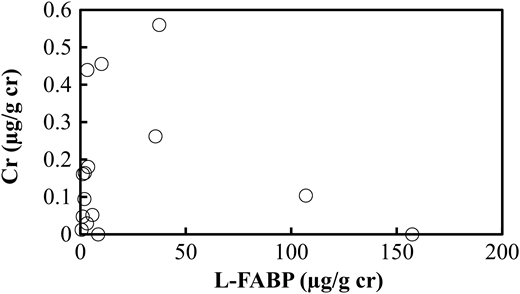 Relationship between L-FABP and chromium concentrations in human urine.