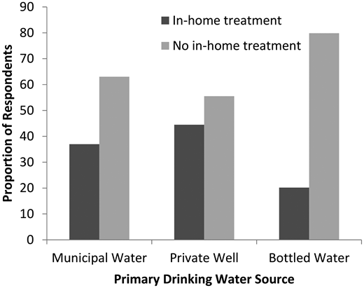 Weighted proportions of Foodbook respondents reporting use of some type of in-home drinking water treatment by primary drinking water source, 2014–2015, Canada.