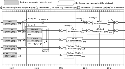 Experimental timeline showing when samples of spray water were collected from a women's tank-type warm-water bidet toilet seat (TT-1f) and 12 men's tank-type warm-water bidet toilet seats (TT-1 m-2, TT-2 m-2, TT-3 m, TT-4 m, TT-5 m, TT-6 m, and TT-7 m). P. aeruginosa levels were determined from all the samples before (Survey 1), after seat replacement from tank type to tank type (Survey 2) or after seat replacement from tank type to on-demand type (Survey 5). In addition, residual chlorine and heterotrophic plate counts were measured during Survey 3 and P. aeruginosa levels and PCR-based ORF typing values were measured in the spray and tank water during Survey 6.