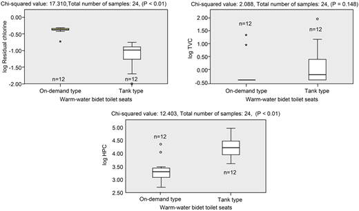 Comparison of the residual chlorine, TVC, and HPC levels in spray water between tank-type and on-demand-type toilet seats.