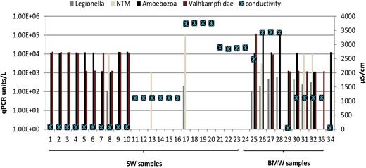 Legionella, NTM, FLA qPCR units (qPCR/L) and conductivity values detected in 34 water samples.