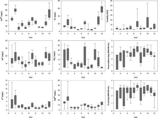 Box-plots of water quality indicators in Vegas-Las Palmas parcels, Sixaola.