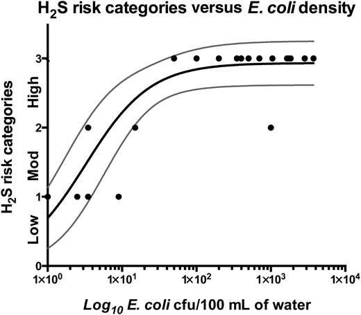 H2S score versus log10E. coli density in water samples. Low, medium and high risk scores compared to log10E. coli cfu/100 mL. Data from 20 water sources with non-linear regression (solid line) and 95% confidence intervals (dashed lines).