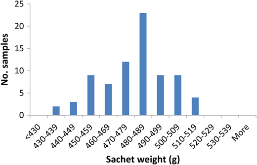 Distribution of weights for 78 sachet samples labelled as containing 500 mL of water.