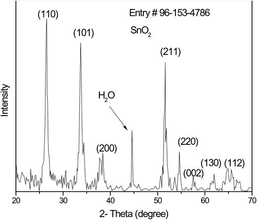 XRD pattern of synthesized SnO2 microrods.