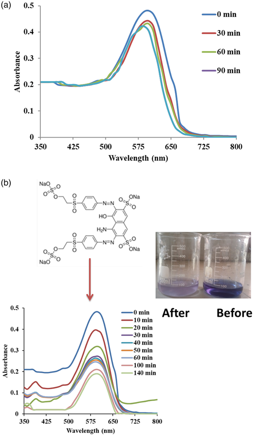 UV–Vis spectra of the photocatalytic reduction of RB5 dye under daylight at various time intervals: (a) in the absence of catalyst and (b) in the presence of 0.35 mg/mL catalyst dosage (conditions: [RB5] = 10 ppm and [H2O2] = 0.1 M).