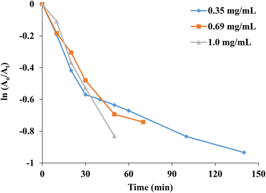 Plot of ln (At/Ao) versus time for photocatalytic reduction of RB5 under various catalyst dosages (conditions: [RB] = 10 ppm, [H2O2] = 0.1 M, [catalyst] = 0.35, 0.69 and 1.0 mg/mL).
