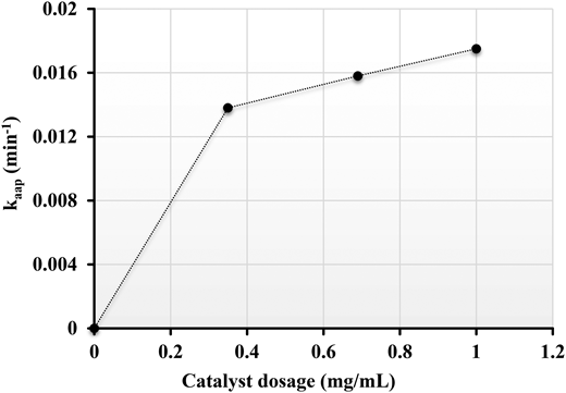 Plot of kaap versus various catalyst dosage (conditions: [RB5] = 10 ppm, [H2O2] = 0.1 M, [catalyst] = 0.35, 0.69 and 1.0 mg/mL).