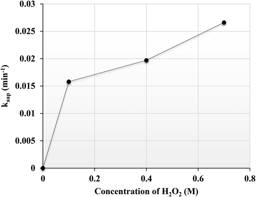 Plot of kaap versus various concentrations of H2O2 (conditions: [RB5] = 10 ppm, [H2O2] = 0.1, 0.4 and 0.7 M and [catalyst] = 0.35 mg/mL).