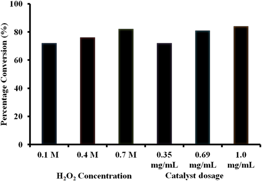 Percentage conversion of RB5 dyes under various concentrations of H2O2 and catalyst dosage.