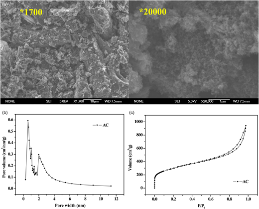 (a) SEM images, (b) pore size distribution and (c) N2 adsorption/desorption isotherm of AC.