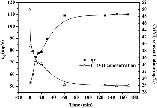 Effect of contact time on Cr(VI) adsorption (initial Cr(VI) concentration: 50 mg/L, AC dosage: 1.0 g/L , initial pH: 2.5, temperature: 25 °C).