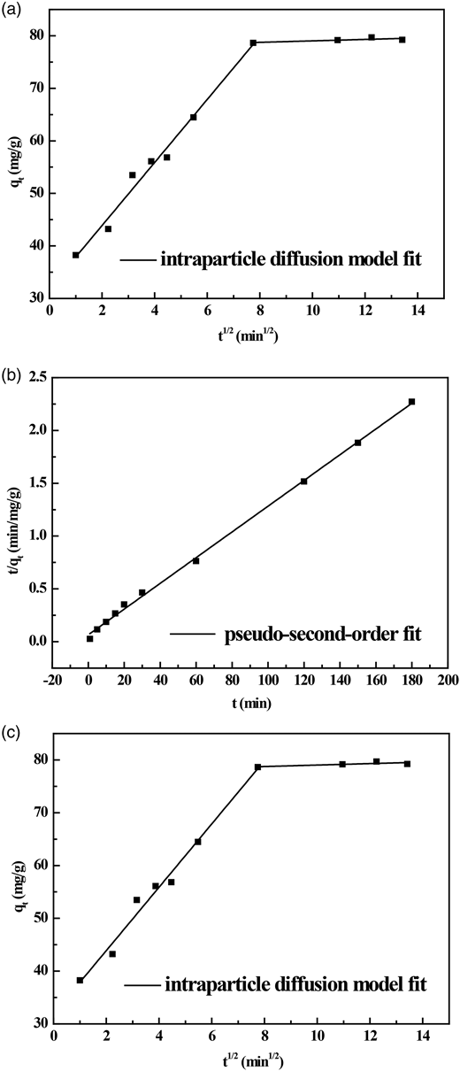 The curves of (a) pseudo-first order model, (b) pseudo-second order model and (c) intraparticle diffusion model for the removal of Cr(VI) by AC.