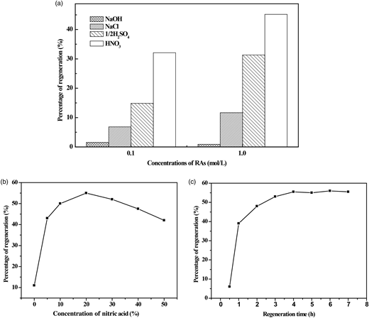 (a) Regeneration performances of HNO3, 1/2H2SO4, NaOH and NaCl after one regeneration cycle, (b) influence of concentration of HNO3 on the percentage of regeneration with five regeneration cycles and (c) influence of regeneration time on the percentage of regeneration after one regeneration cycle.
