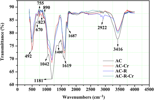 FTIR spectra of AC, AC-Cr, AC-R and AC-R-Cr.